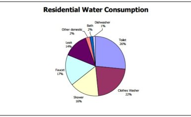 Press Release on Water Consumption Research: April – 2019