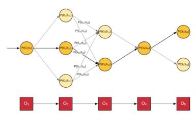 News Update on Hidden Markov Model Research: Dec – 2019